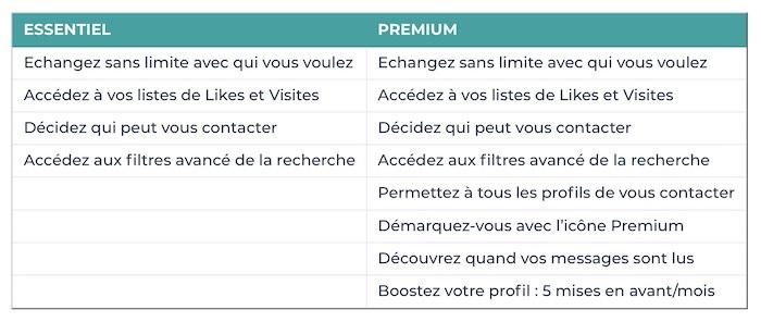 les avantages du compte premium meetic